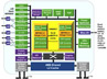 Cavium Networks OCTEON Block Diagram