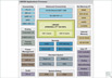 Freescale Semiconductor i.MX28 Block Diagram