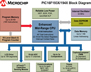Microchip Technology 8-bit PIC Enhanced Mid-Range Block Diagram