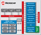 Microchip Technology PIC24F Block Diagram